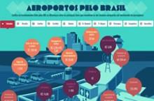 Situação dos dez maiores aeroportos brasileiros